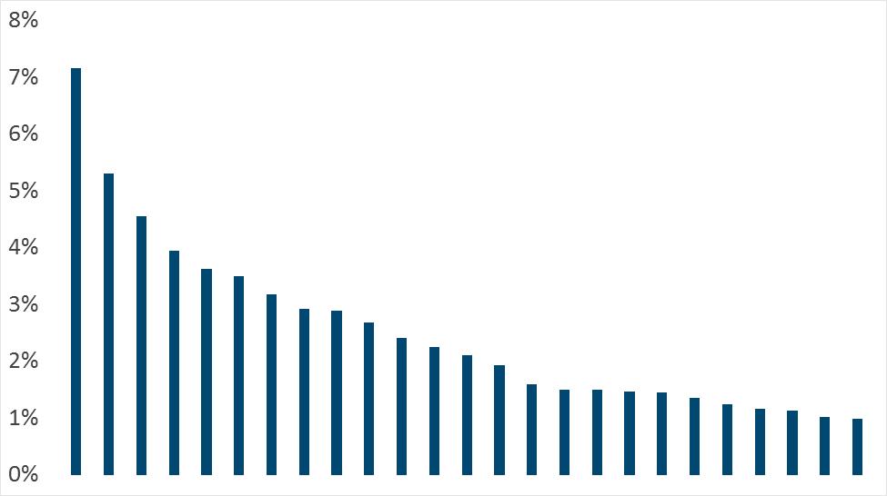 toptaken grafiek