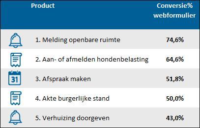 Conversiepercentage webformulieren website Kampen.nl
