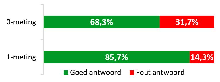 Effectmeting-taakprestatietest-afvalkalender-website-Kampen.nl-1