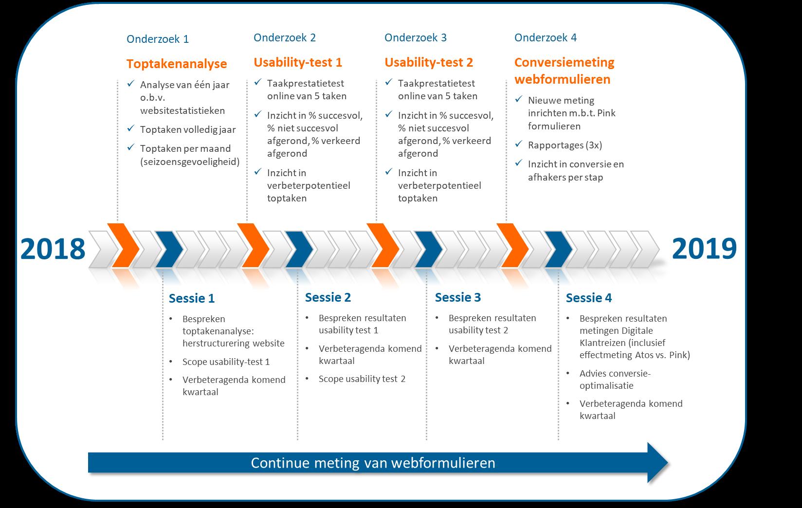 Planning aanpak onderzoek website Kampen.nl