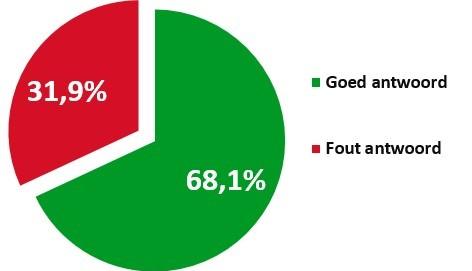 Resultaat-taakprestatietest-website-Kampen.nl